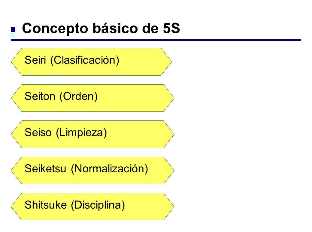 Concepto básico de 5S Seiri (Clasificación) Seiton (Orden)