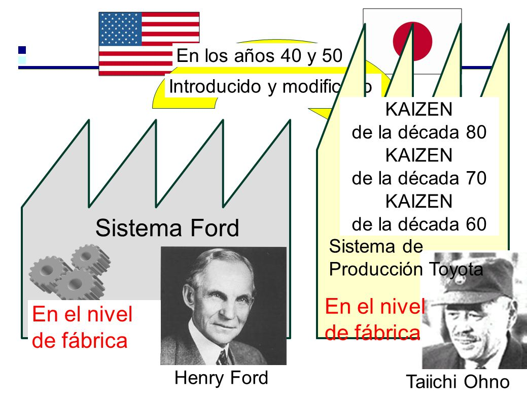 Sistema Ford En el nivel de fábrica En el nivel de fábrica