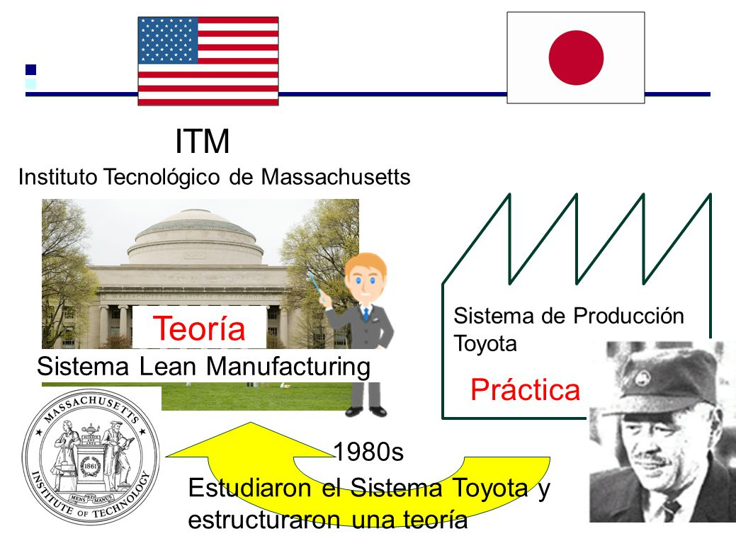 ITM Teoría Práctica Sistema Lean Manufacturing 1980s