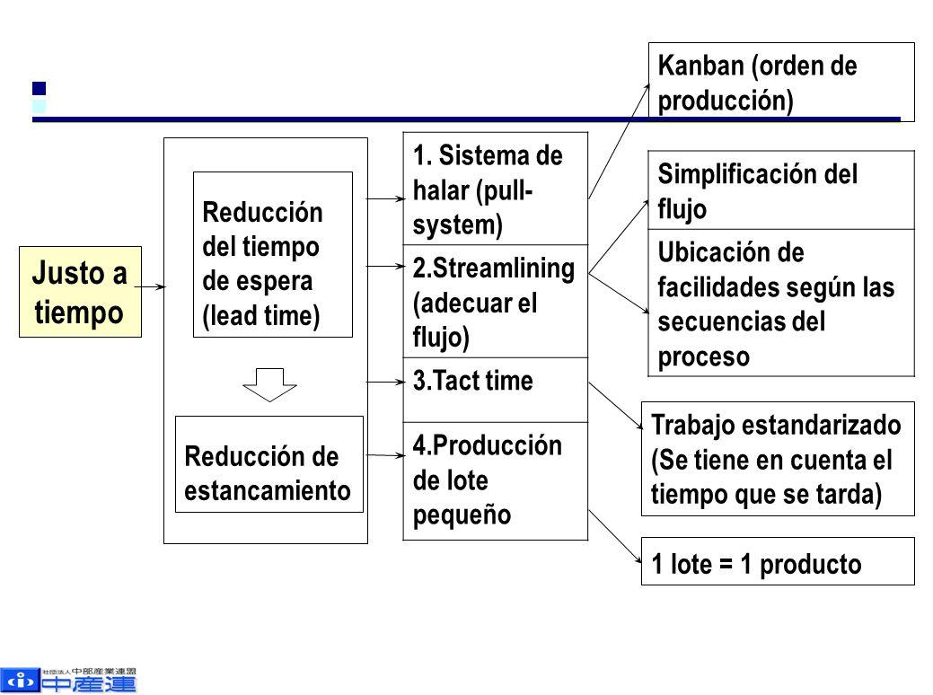 Justo a tiempo Kanban (orden de producción)