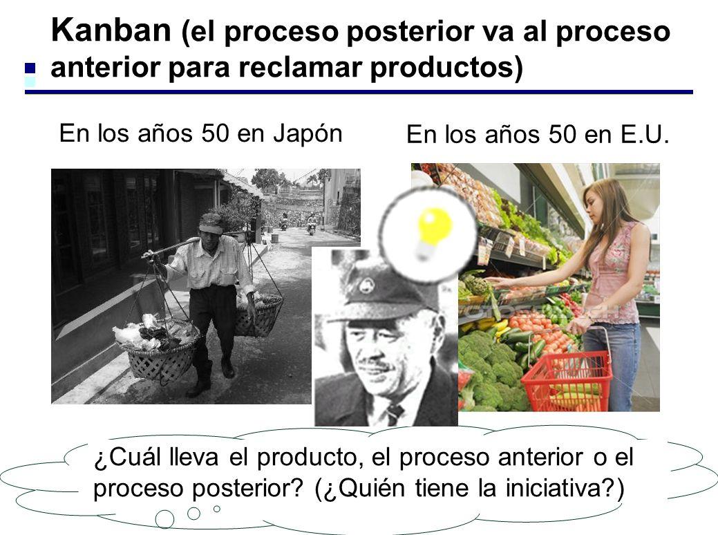 Kanban (el proceso posterior va al proceso anterior para reclamar productos)