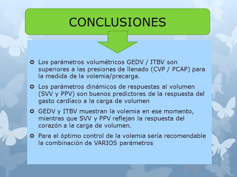 CONCLUSIONES Los parámetros volumétricos GEDV / ITBV son superiores a las presiones de llenado (CVP / PCAP) para la medida de la volemia/precarga.