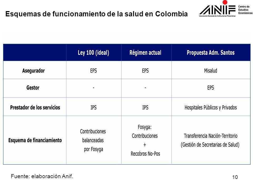 Esquemas de funcionamiento de la salud en Colombia