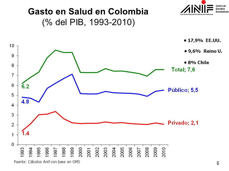 Gasto en Salud en Colombia (% del PIB, 1993-2010)