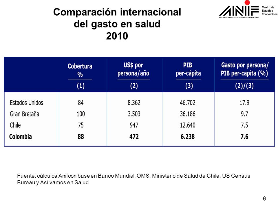 Comparación internacional del gasto en salud 2010