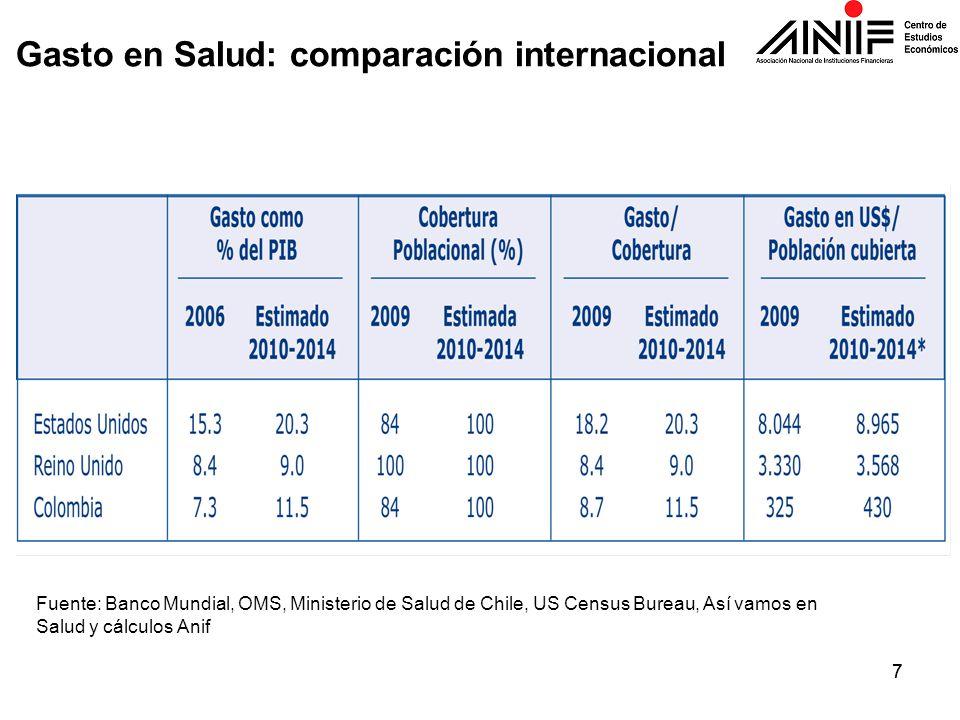 Gasto en Salud: comparación internacional