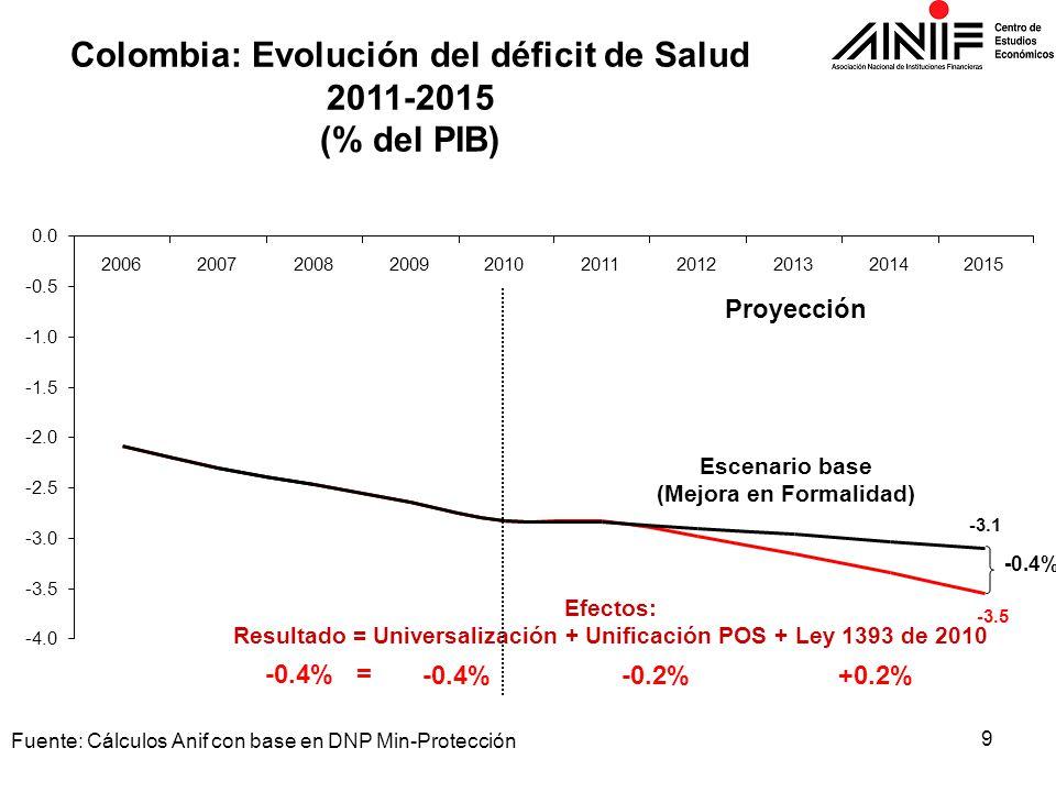 Colombia: Evolución del déficit de Salud 2011-2015 (% del PIB)