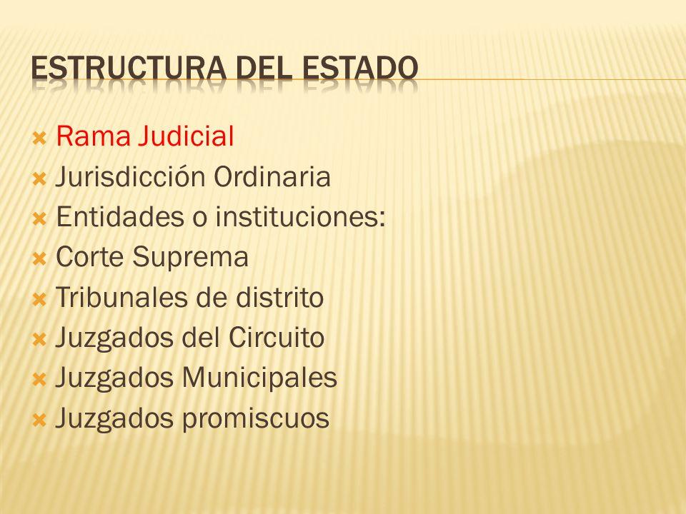 Estructura del Estado Rama Judicial Jurisdicción Ordinaria