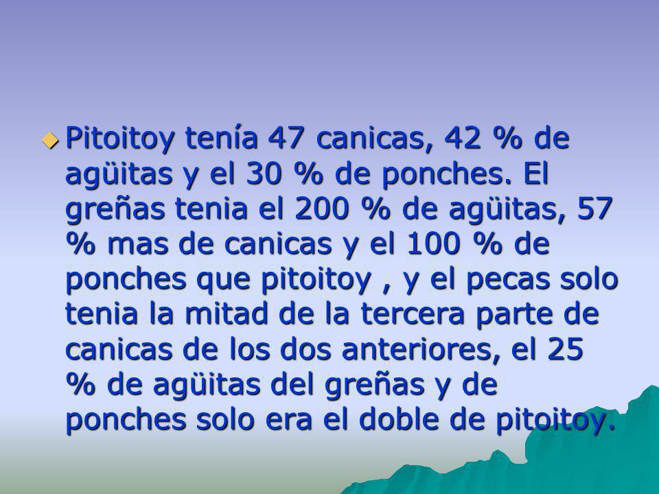 Pitoitoy tenía 47 canicas, 42 % de agüitas y el 30 % de ponches