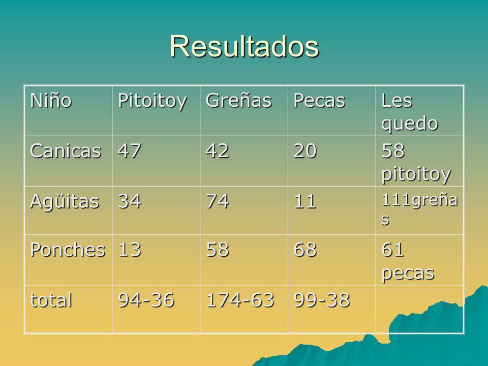 Resultados Niño Pitoitoy Greñas Pecas Les quedo Canicas 47 42 20