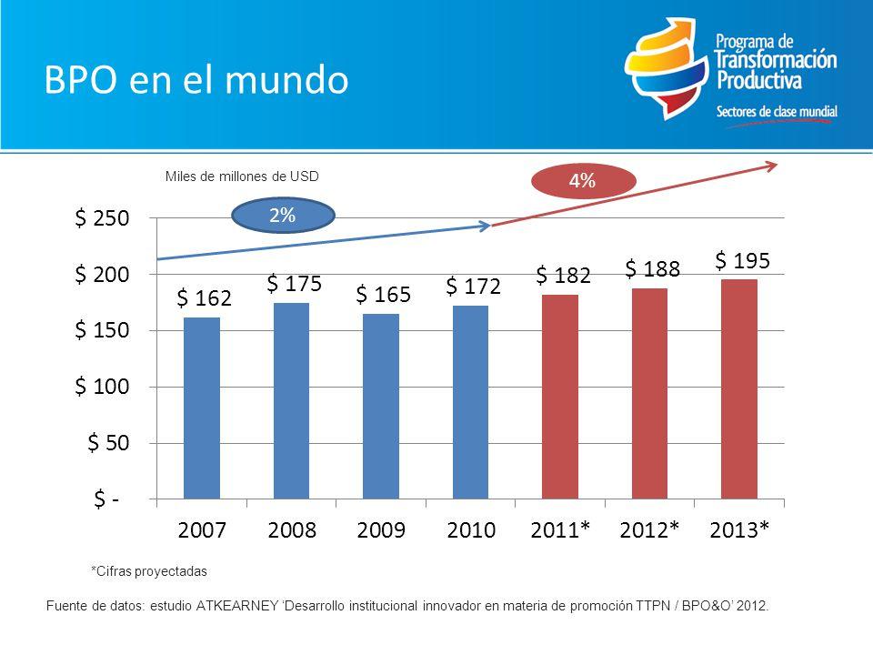BPO en el mundo 4% 2% Miles de millones de USD *Cifras proyectadas