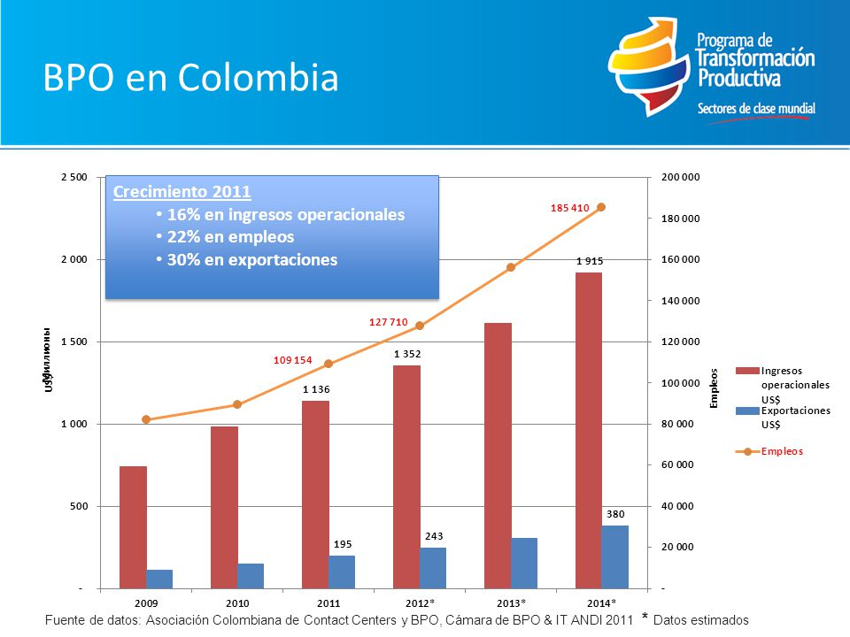 BPO en Colombia Crecimiento 2011 16% en ingresos operacionales