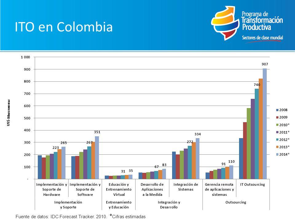 ITO en Colombia Fuente de datos: IDC Forecast Tracker. 2010. *Cifras estimadas