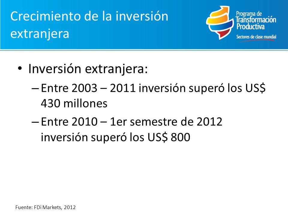 Crecimiento de la inversión extranjera