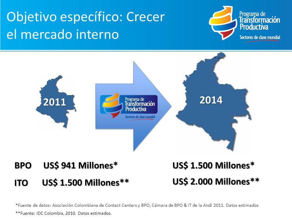 Objetivo específico: Crecer el mercado interno
