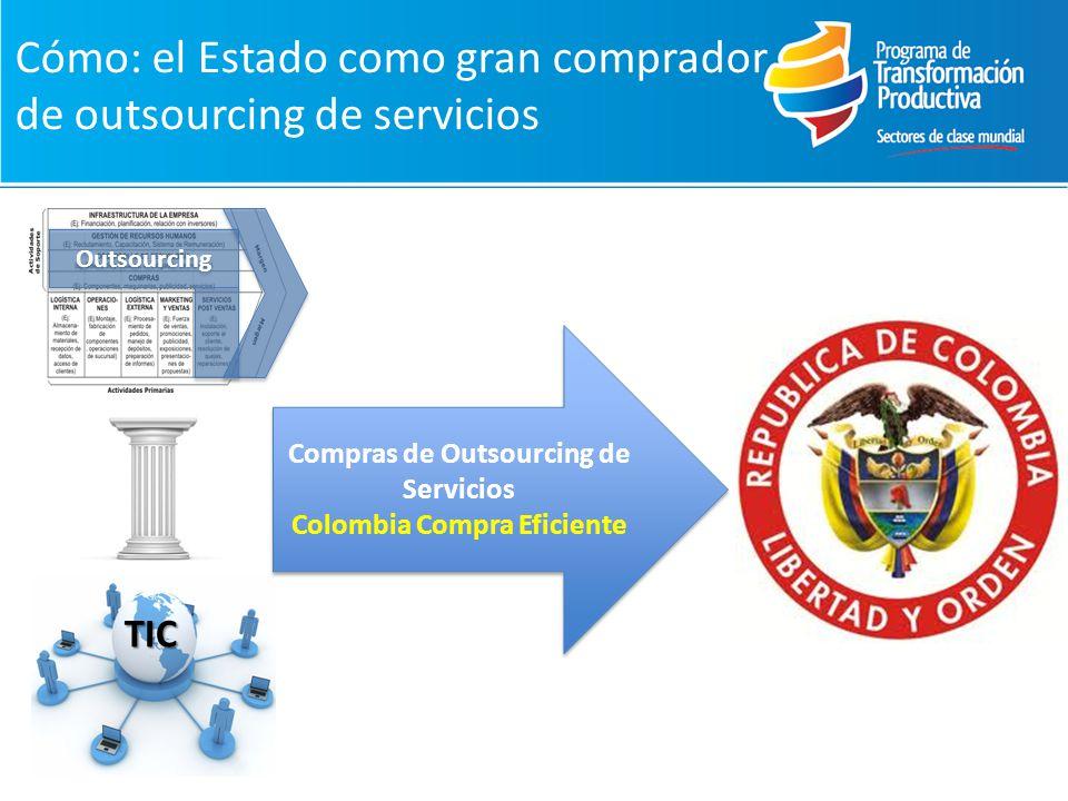 Compras de Outsourcing de Servicios Colombia Compra Eficiente