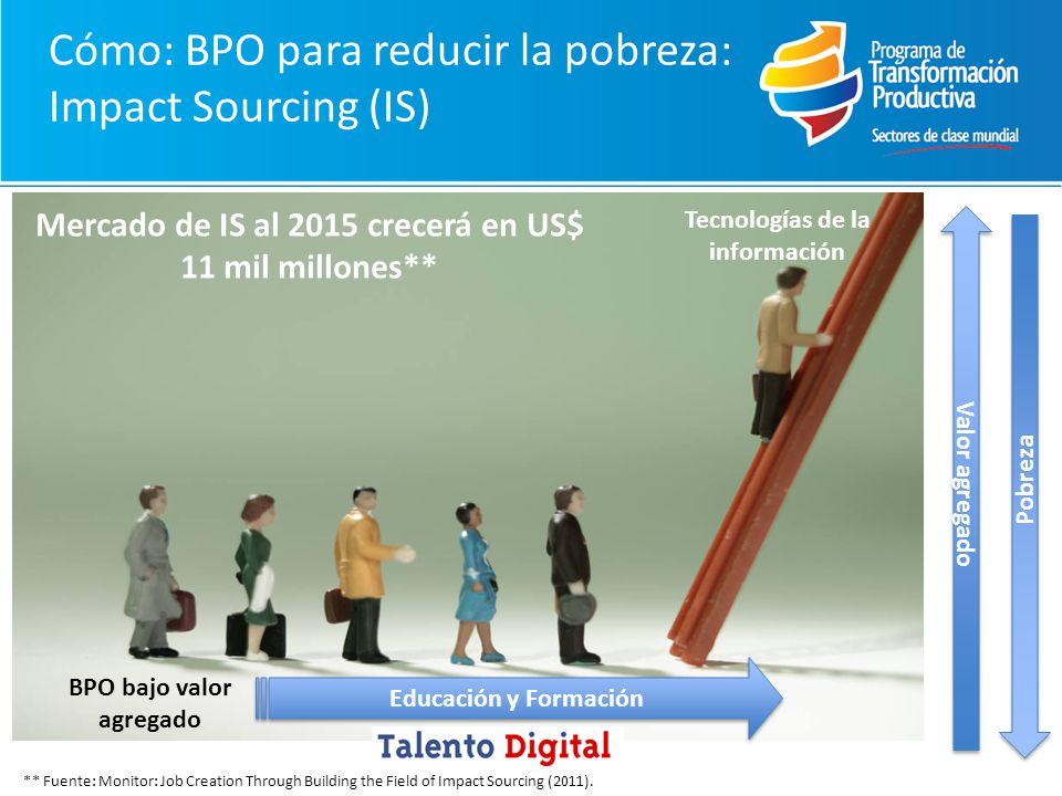 Cómo: BPO para reducir la pobreza: Impact Sourcing (IS)