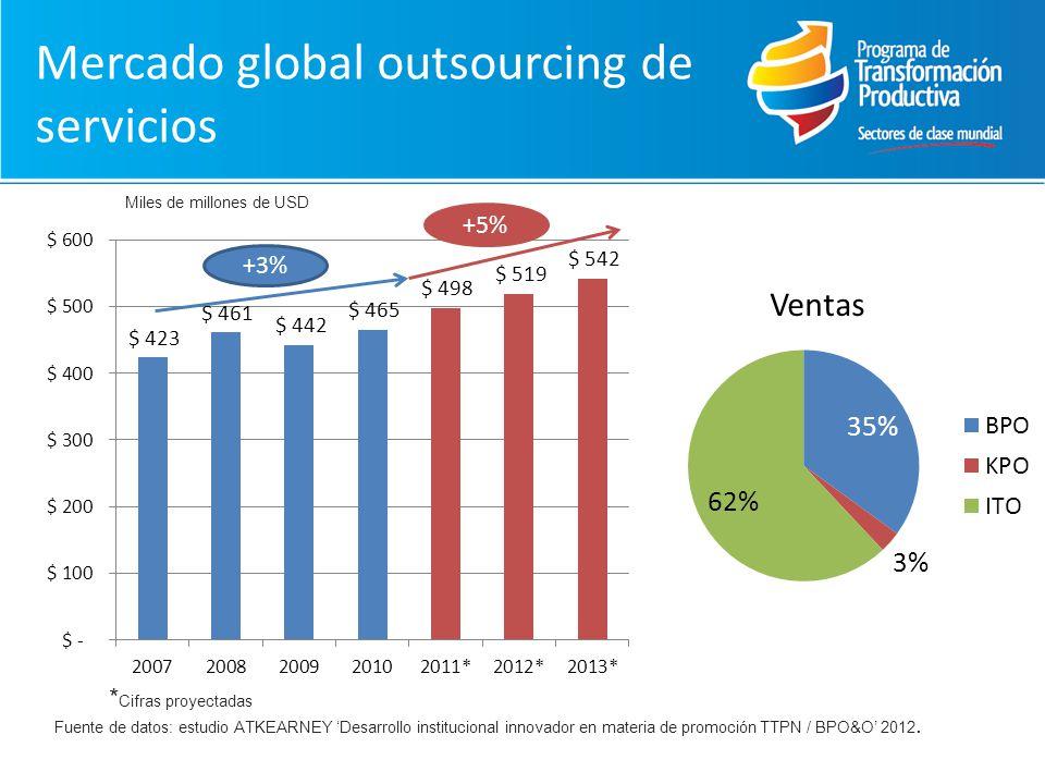 Mercado global outsourcing de servicios