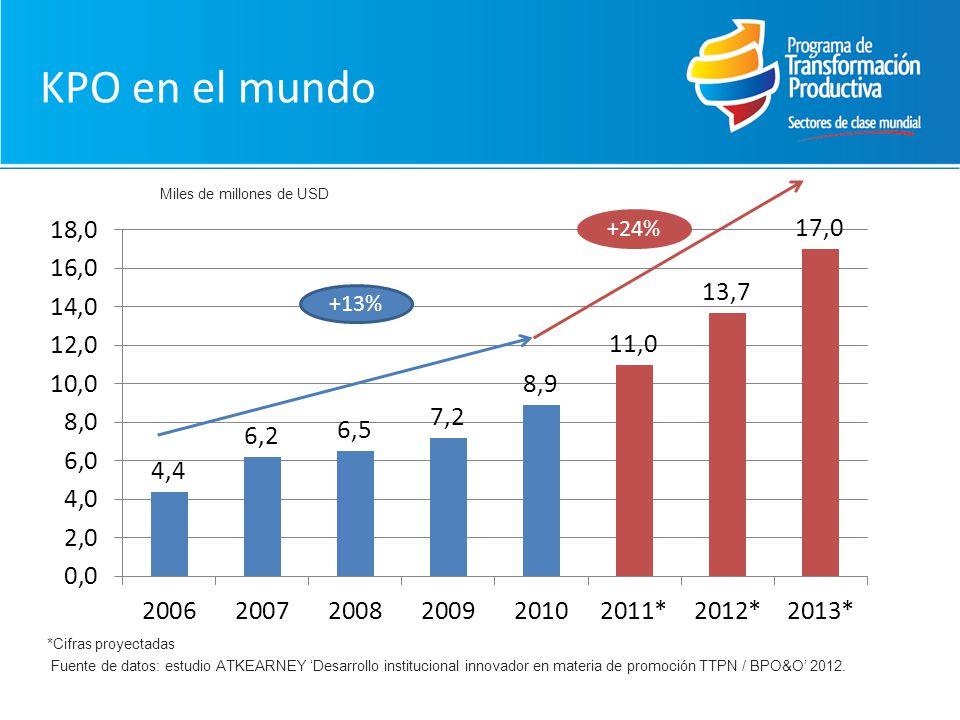 KPO en el mundo +24% +13% Miles de millones de USD *Cifras proyectadas