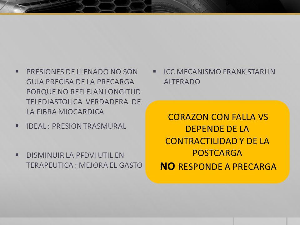 CORAZON CON FALLA VS DEPENDE DE LA CONTRACTILIDAD Y DE LA POSTCARGA