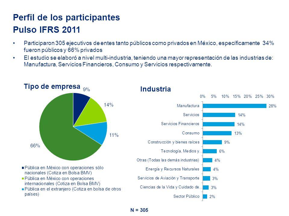 Nivel de adopción de IFRS