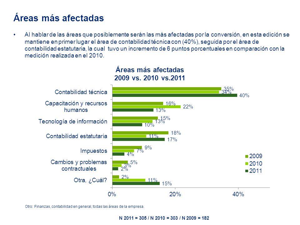 Efectos fiscales