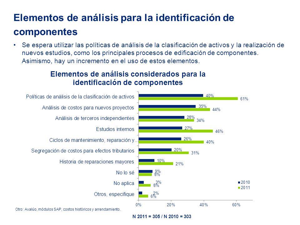 Elementos de análisis para la identificación de valores residuales