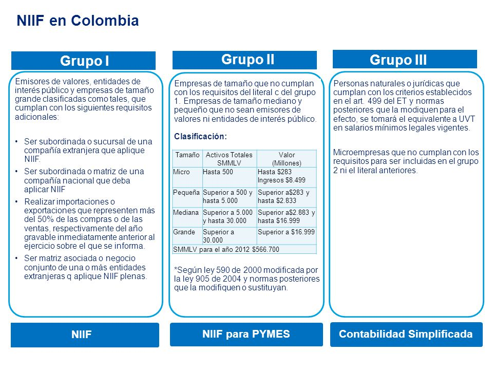 Cronograma de implementación por grupos