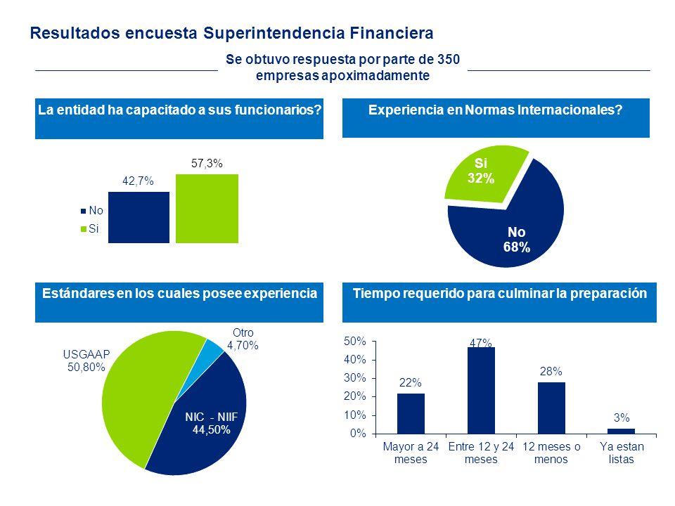 Experiencias de la implementación de IFRS México