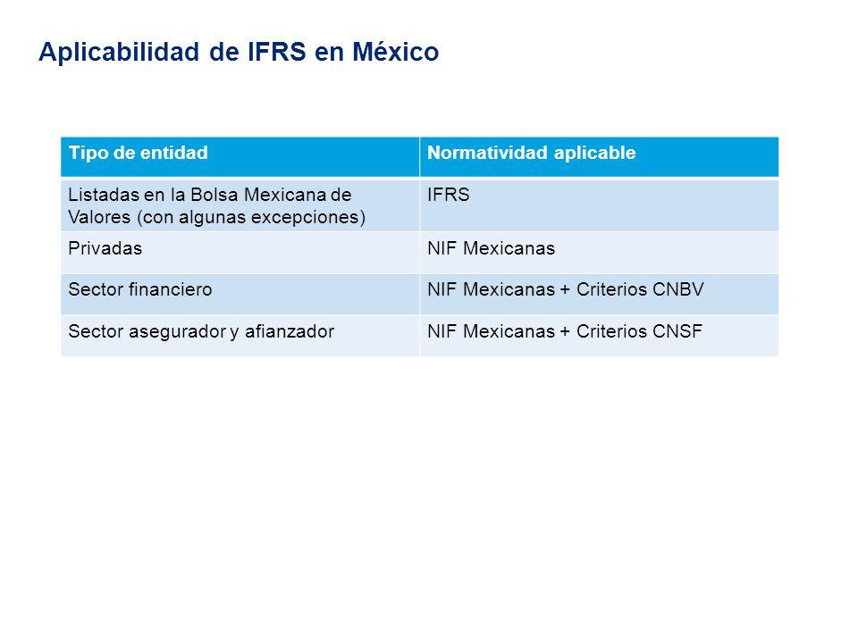 Calendario de adopción de IFRS en México (entidades públicas)