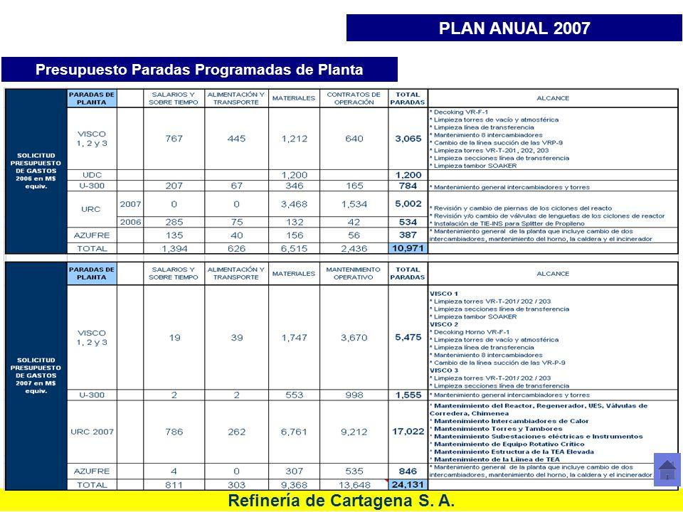 Presupuesto Paradas Programadas de Planta