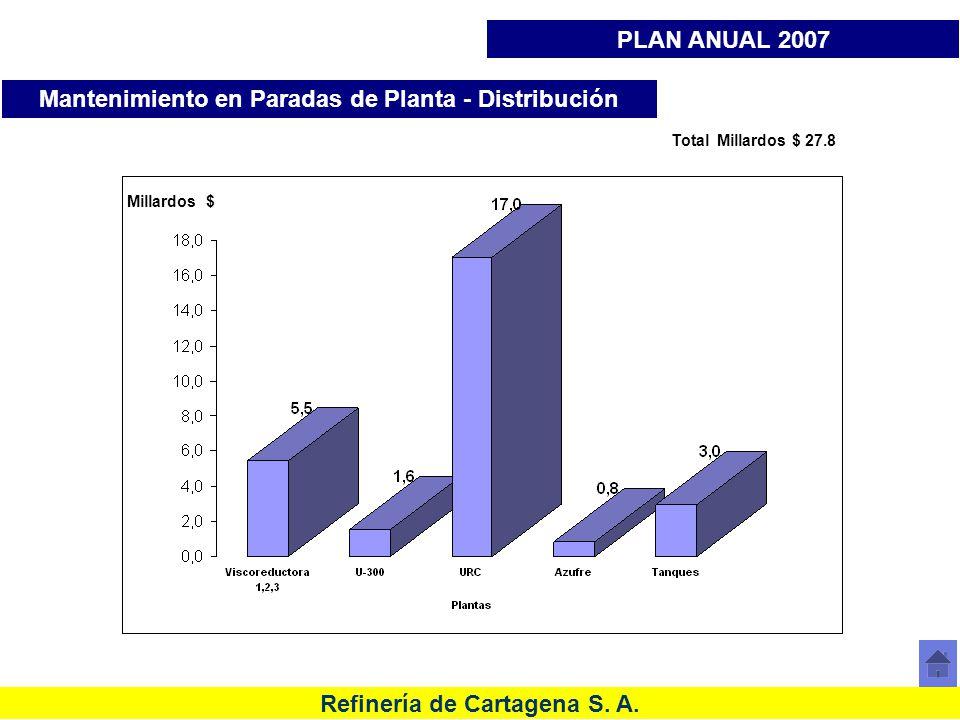 Mantenimiento en Paradas de Planta - Distribución