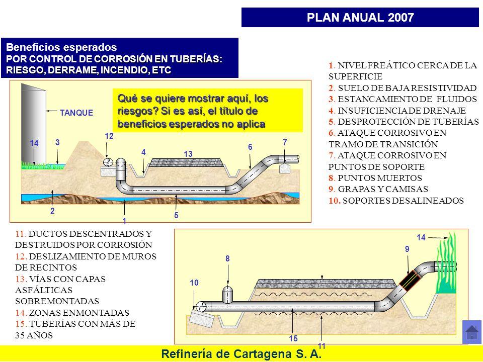 PROBLEMÁTICA DE TUBERÍAS EN REFINERÍA