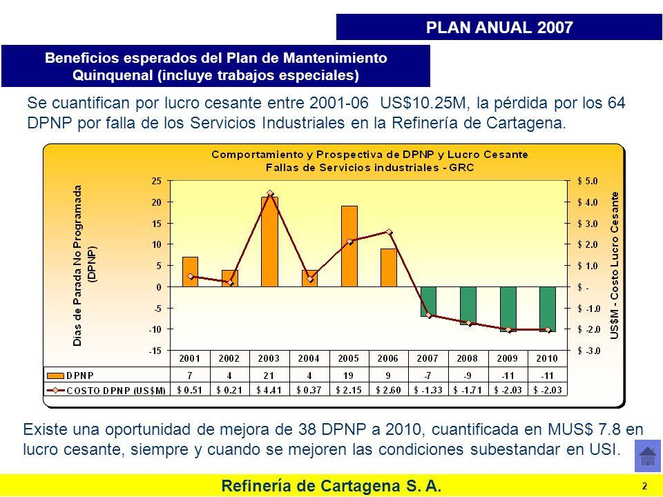 PLAN ANUAL 2007 Beneficios esperados del Plan de Mantenimiento Quinquenal (incluye trabajos especiales)