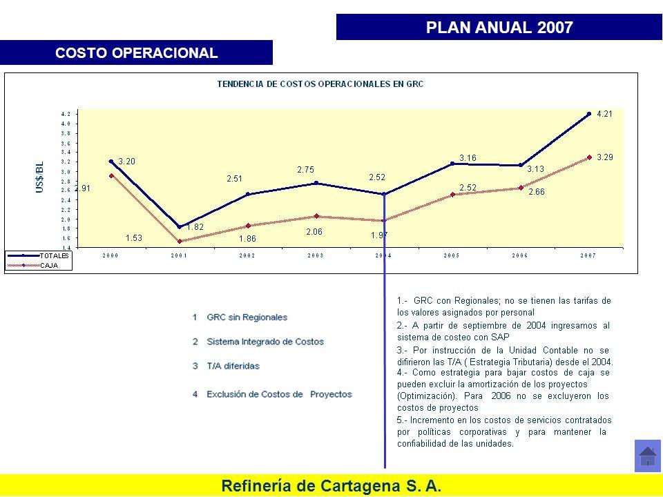 PLAN ANUAL 2007 COSTO OPERACIONAL