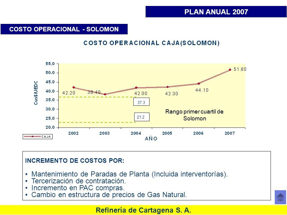 COSTO OPERACIONAL - SOLOMON