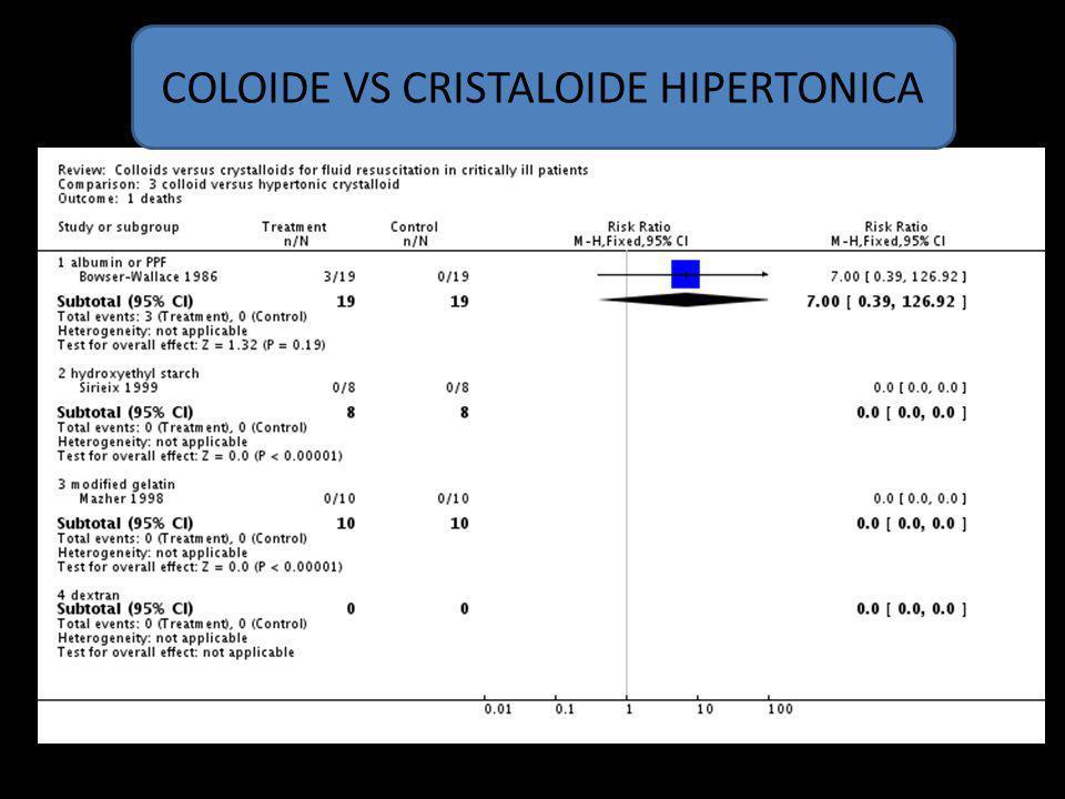 COLOIDE VS CRISTALOIDE HIPERTONICA
