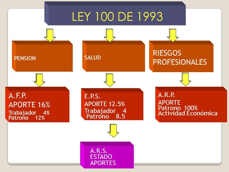 LEY 100 DE 1993 RIESGOS PROFESIONALES A.F.P. APORTE 16% A.R.P. E.P.S.