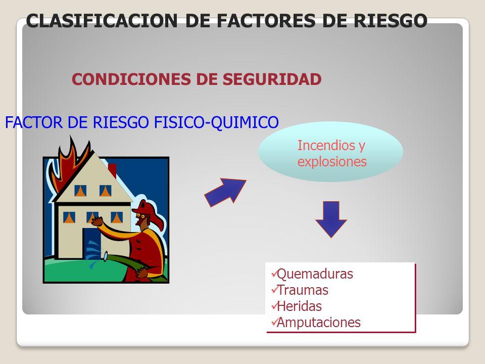 FACTOR DE RIESGO FISICO-QUIMICO