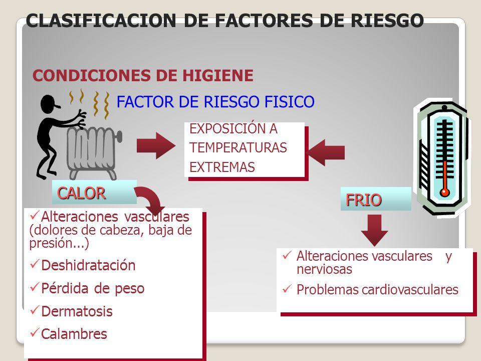 CLASIFICACION DE FACTORES DE RIESGO