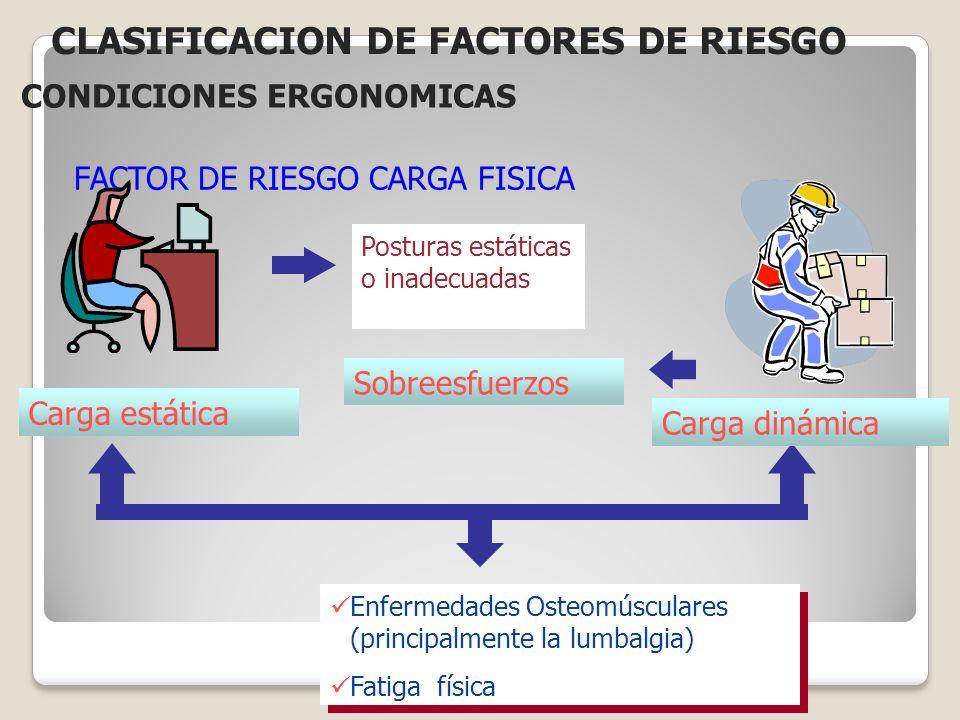 FACTOR DE RIESGO CARGA FISICA
