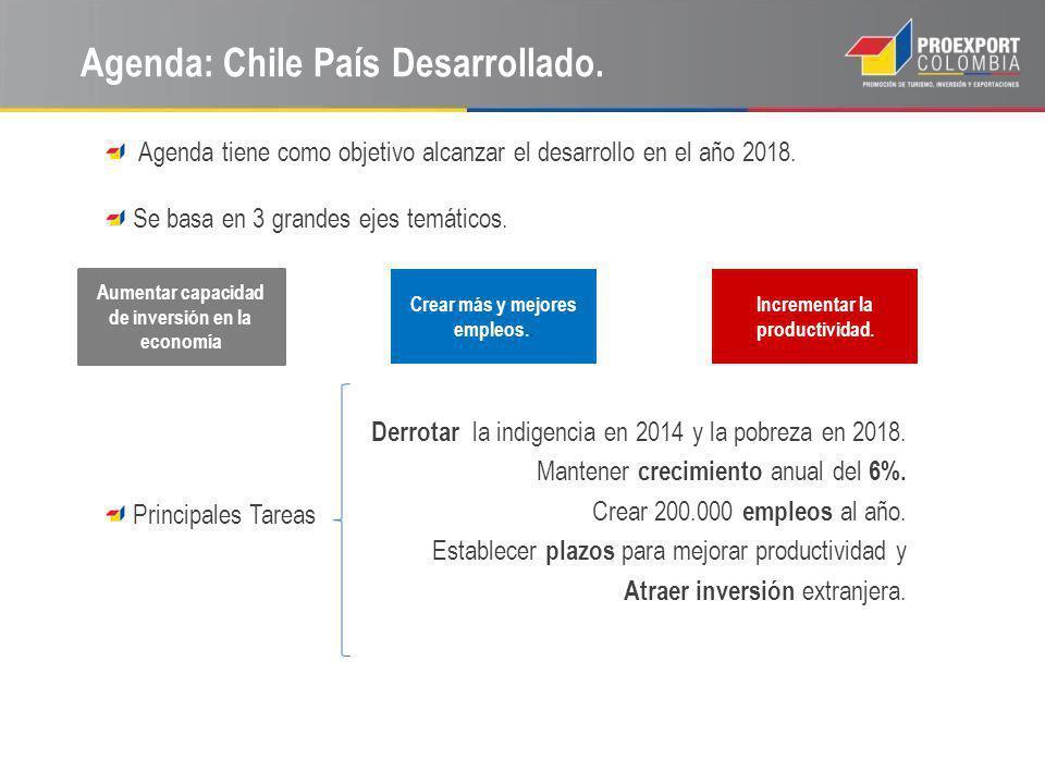 Agenda: Chile País Desarrollado.