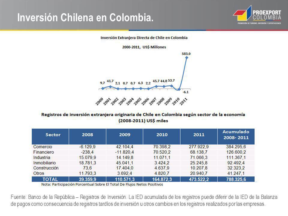 Inversión Chilena en Colombia.