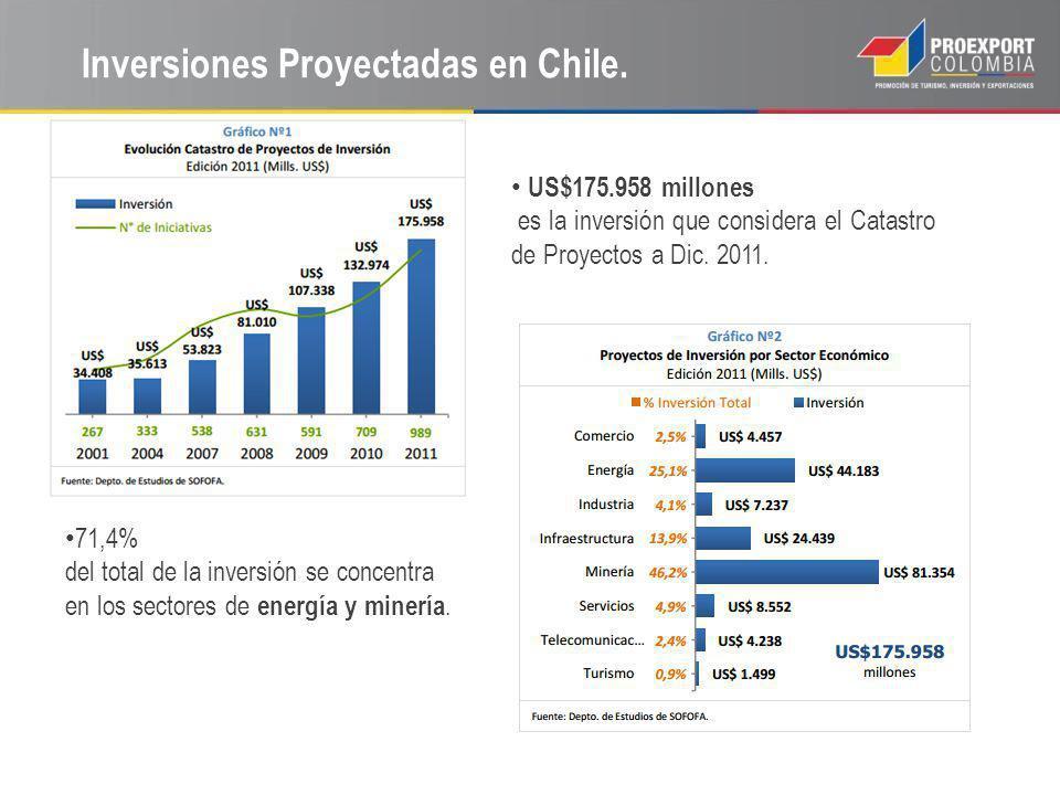 Inversiones Proyectadas en Chile.