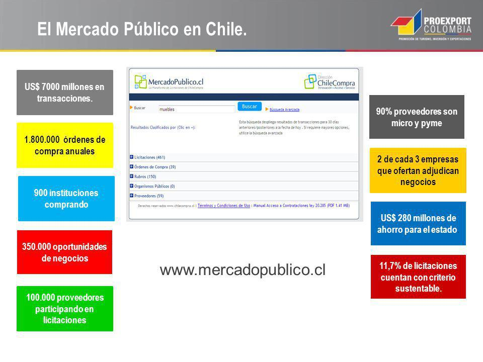 El Mercado Público en Chile.