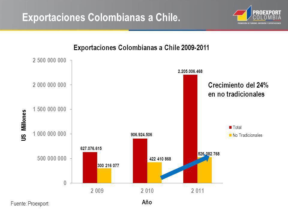 Exportaciones Colombianas a Chile.