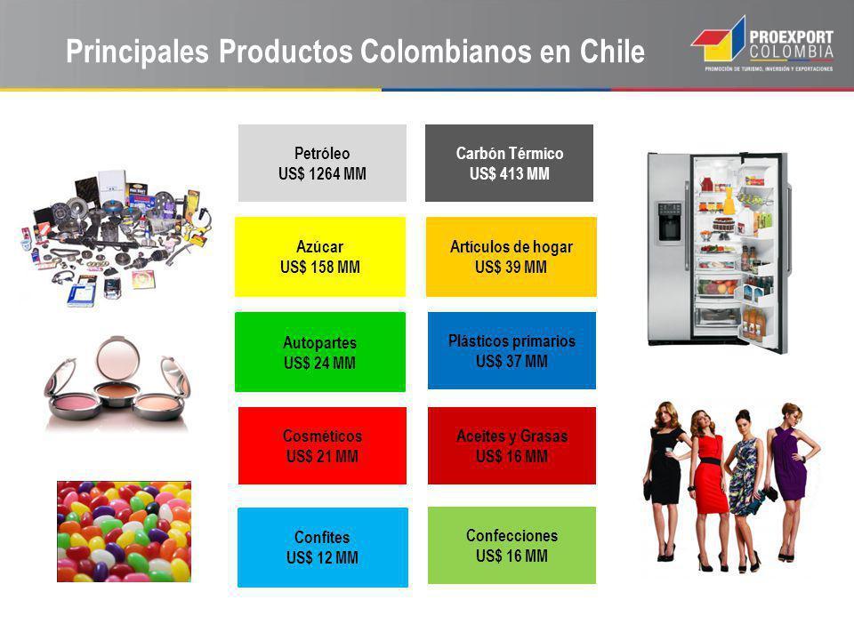 Principales Productos Colombianos en Chile