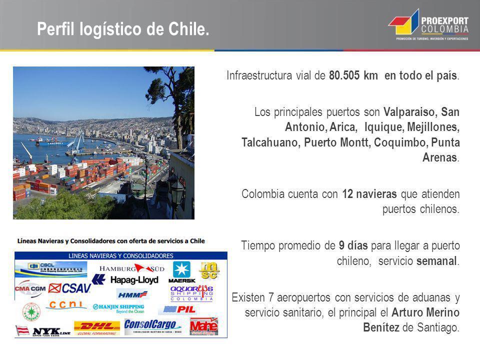 Perfil logístico de Chile.