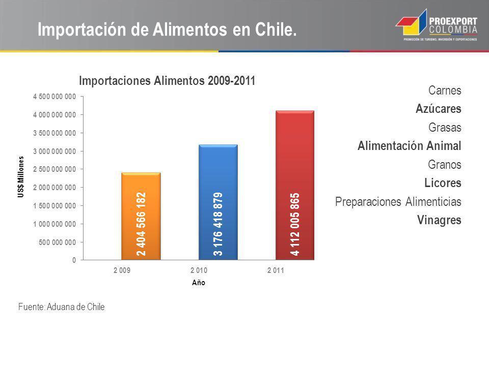 Importación de Alimentos en Chile.