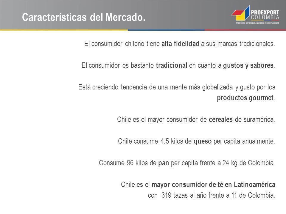Características del Mercado.